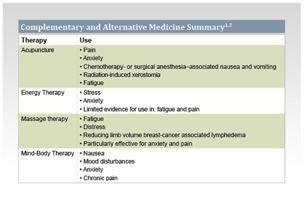 picture Managing Breast Cancer Pain