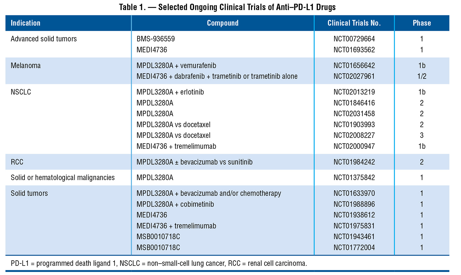 Pd 1 Pathway Inhibitors Changing The Landscape Of Cancer